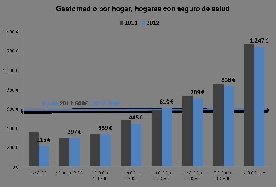 Evolución de gasto de los hogares en seguro de salud, media solo sobre hogares que tienen seguro, por renta del hogar