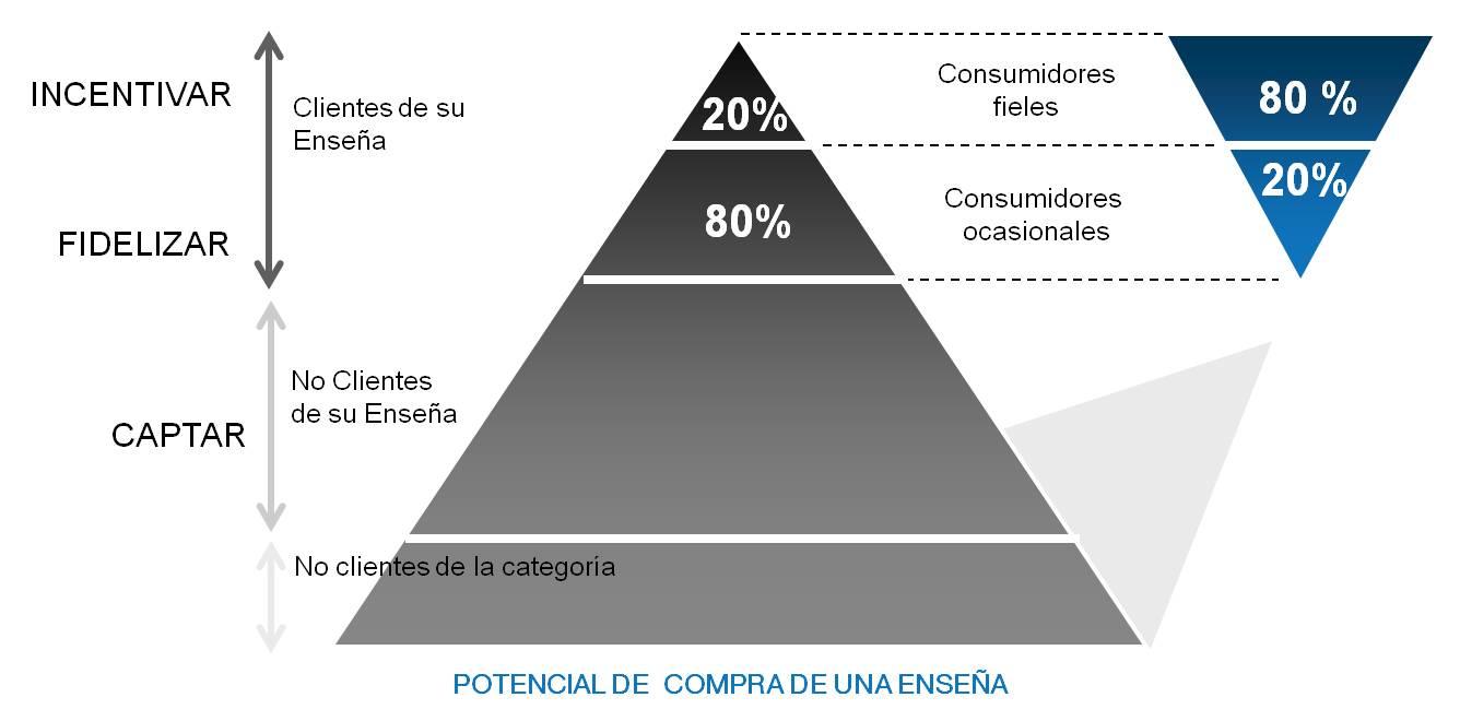 Pirámide de Pareto, ley del 20-80